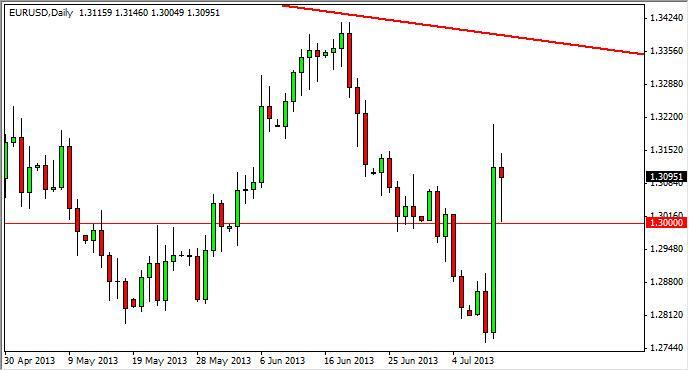 EUR/USD Forecast July 11, 2012, Technical Analysis