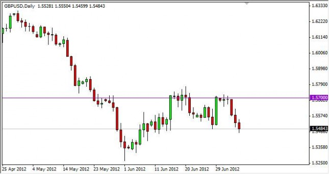 GBP/USD Forecast July 9, 2012, Technical Analysis