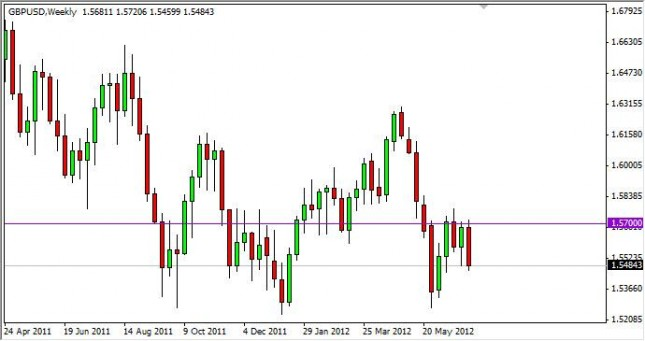 GBP/USD Forecast for the Week of July 9, 2012, Technical Analysis