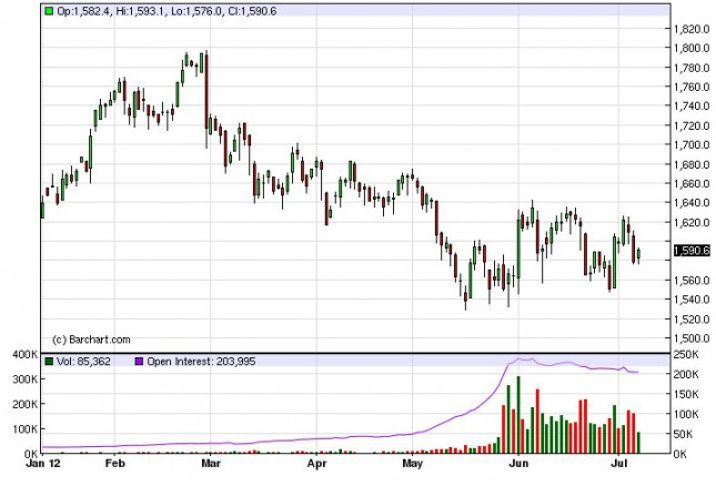 Gold Prices July 10, 2012, Technical