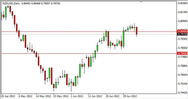 NZD/USD Forecast July 9, 2012, Technical Analysis 