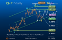 rss-51894-Elliott-Wave-Strategy-USDCHF-Still-has-potential-to-rally-1
