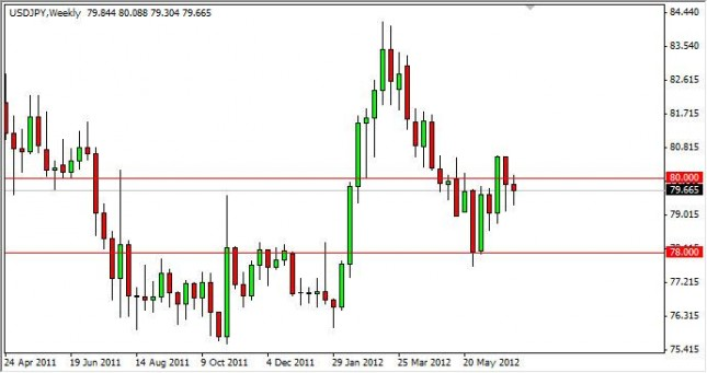 USD/JPY Forecast for the week of July 9, 2012, Technical Analysis