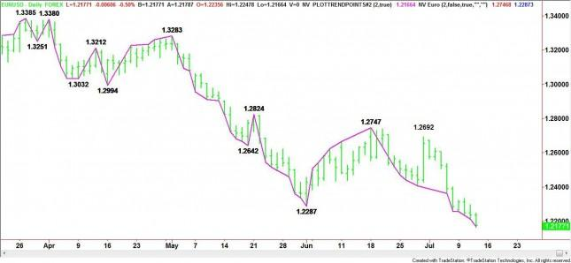 EUR/USD Mid-Session Analysis for July 12, 2012