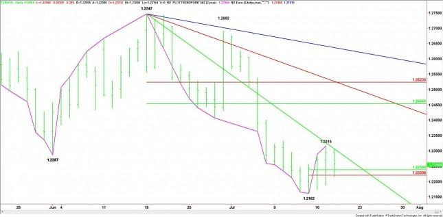 EUR/USD Mid-Session Analysis for July 18, 2012