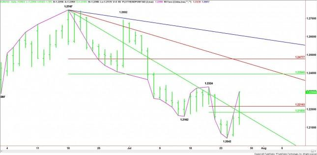 EUR/USD Mid-Session Analysis for July 26, 2012