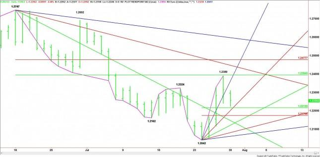 EUR/USD Mid-Session Analysis for July 30, 2012