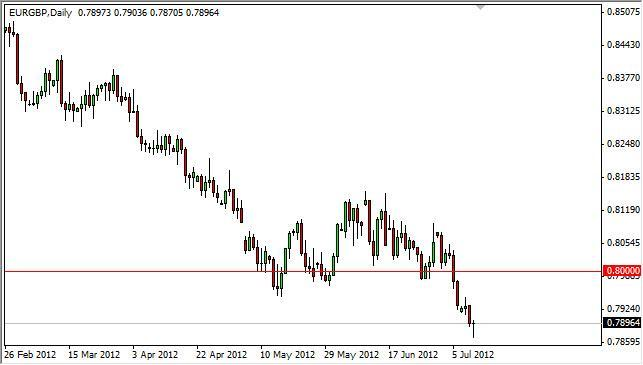 EUR/GBP Forecast July 12, 2012, Technical Analysis