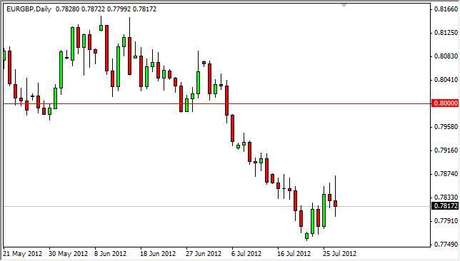 EUR/GBP Forecast July 30, 2012, Technical Analysis