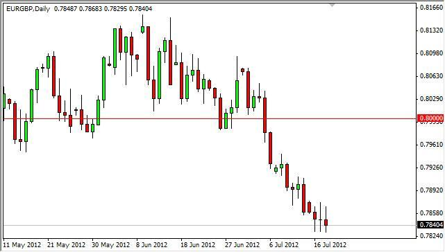 EUR/GBP Forecast July 19, 2012, Technical Analysis
