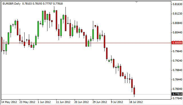EUR/GBP Forecast July 23, 2012, Technical Analysis