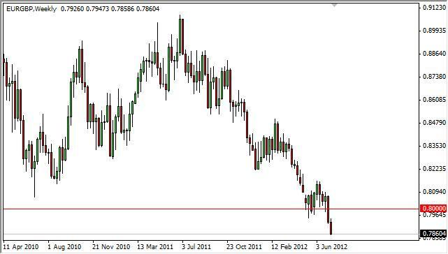 EUR/GBP Forecast for the week of July 16, 2012, Technical Analysis