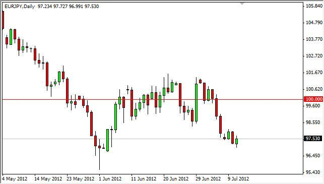 EUR/JPY Forecast July 12, 2012, Technical Analysis