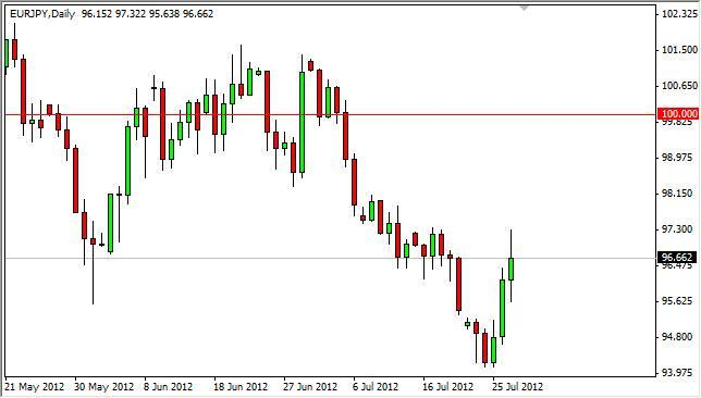 EUR/JPY Forecast July 30, 2012, Technical Analysis