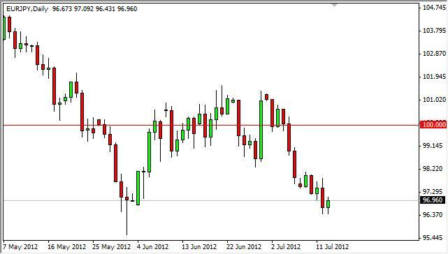 EUR/JPY Forecast July 16, 2012, Technical Analysis