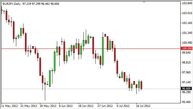 EUR/JPY Forecast July 19, 2012, Technical Analysis