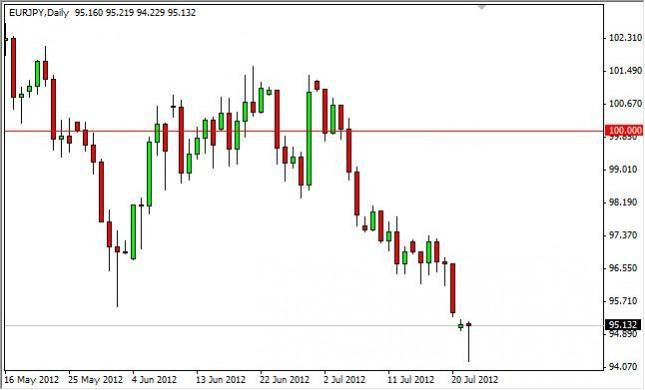 EUR/JPY Forecast July 24, 2012, Technical Analysis