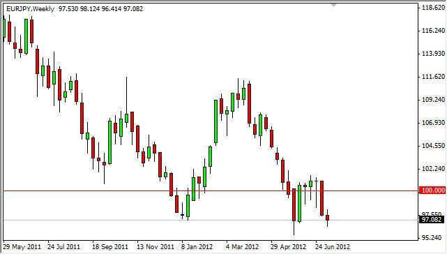 EUR/JPY Forecast for the week of July 16, 2012, Technical Analysis