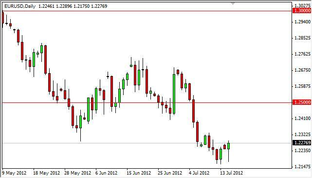 EUR/USD Forecast July 17, 2012, Technical Analysis