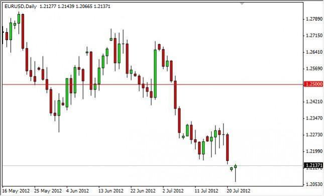 EUR/USD Forecast July 24, 2012, Technical Analysis
