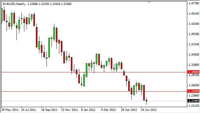 EUR/USD Forecast for the week of July 16, 2012, Technical Analysis