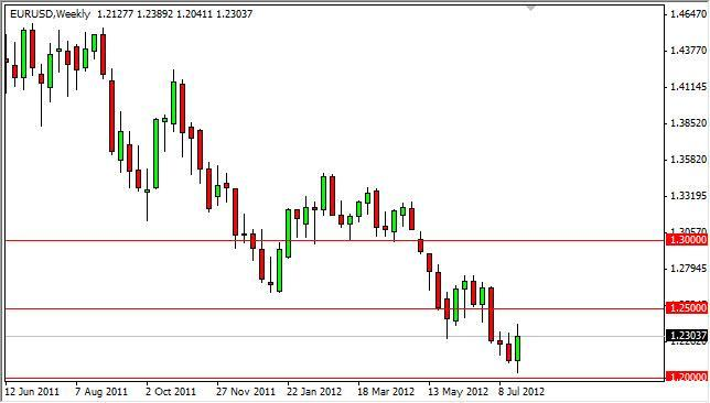 EUR/USD Forecast for the week of July 30, 2012, Technical Analysis