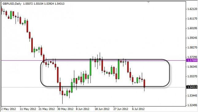 GBP/USD Forecast July 13, 2012, Technical Analysis