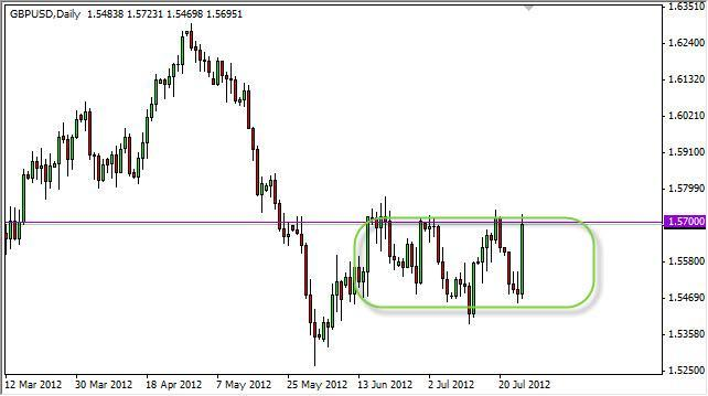 GBP/USD Forecast July 27, 2012, Technical Analysis