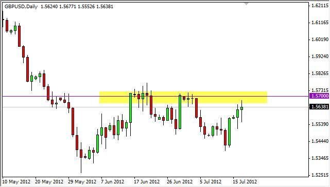GBP/USD Forecast July 18, 2012, Technical Analysis