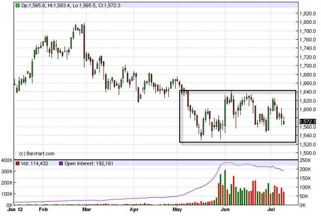 Gold Prices July 12, 2012, Technical