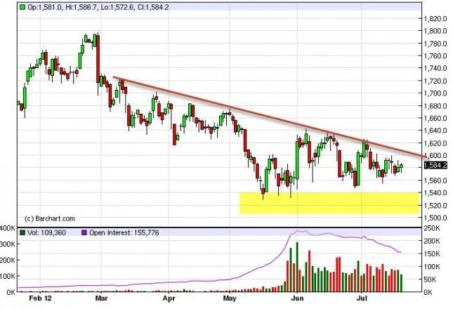 Gold Prices July 23, 2012, Technical