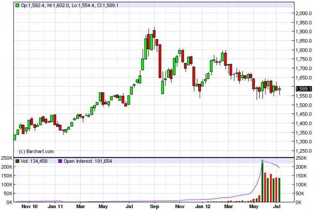 Gold Prices for the week of July 16, 2012, Technical