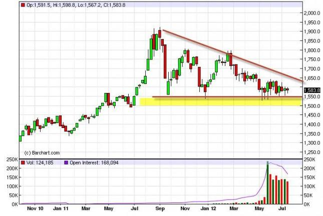 Gold Prices for the week of July 23, 2012, Technical