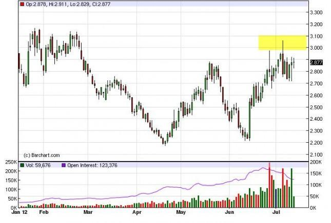 Natural Gas Forecast July 16, 2012, Technical Analysis