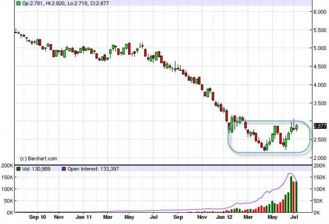 Natural Gas Forecast for the week of July 16, 2012, Technical Analysis