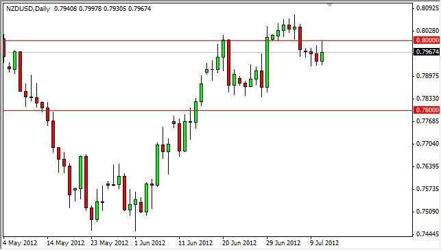 NZD/USD Forecast July 12, 2012, Technical Analysis