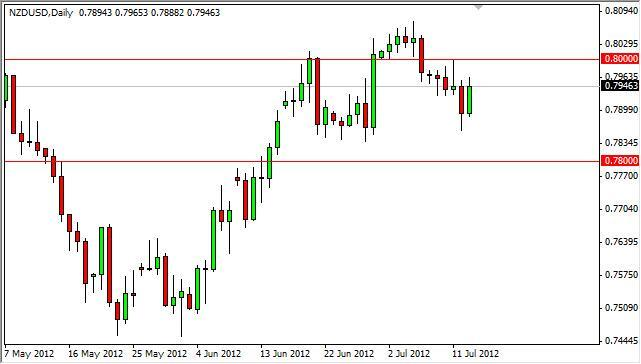 NZD/USD Forecast July 16, 2012, Technical Analysis