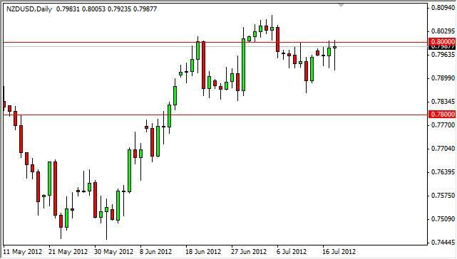 NZD/USD Forecast July 19, 2012, Technical Analysis