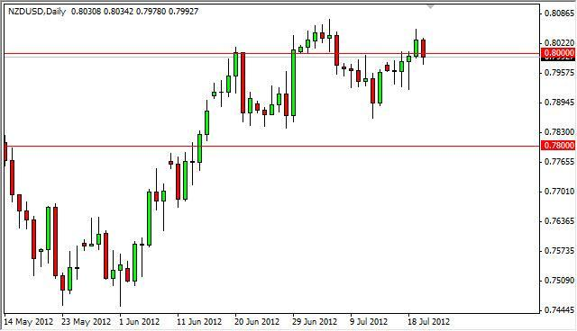 NZD/USD forecast July 23, 2012, Technical Analysis