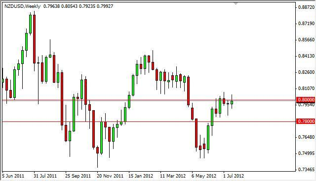 NZD/USD forecast for the Week of July 23, 2012, Technical Analysis