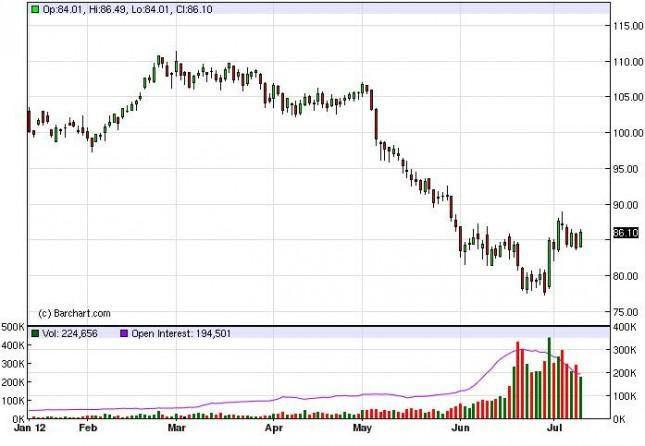 Crude Oil Prices, July 12, 2012, Technical