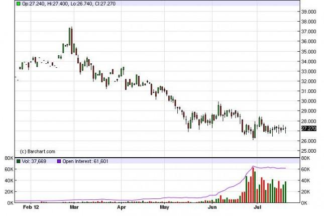 Silver forecast July 23, 2012, Technical Analysis