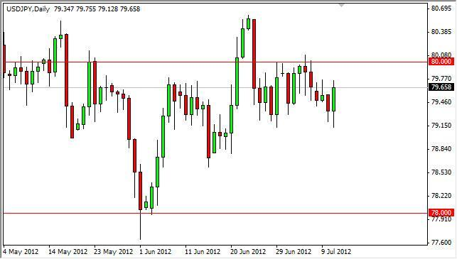 USD/JPY Forecast July 12, 2012, Technical Analysis
