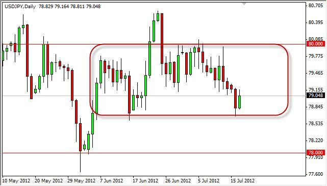 USD/JPY Forecast July 18, 2012, Technical Analysis