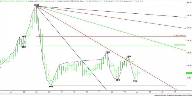 Crude Oil Monthly Analysis For August 2012