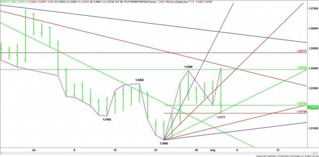 EUR/USD Mid-Session Analysis for August 2, 2012
