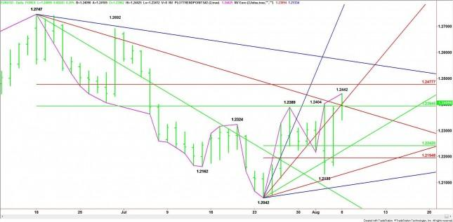 EUR/USD Mid-Session Analysis for August 6, 2012