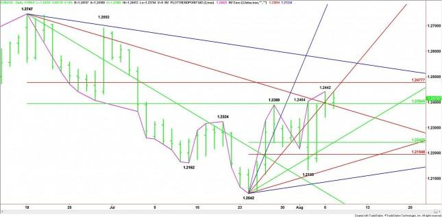 EUR/USD Mid-Session Analysis for August 7, 2012