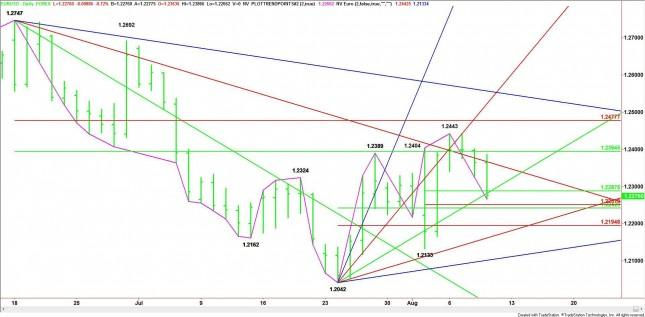 EUR/USD Mid-Session Analysis for August 9, 2012
