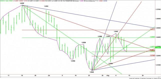 EUR/USD Mid-Session Analysis for August 10, 2012